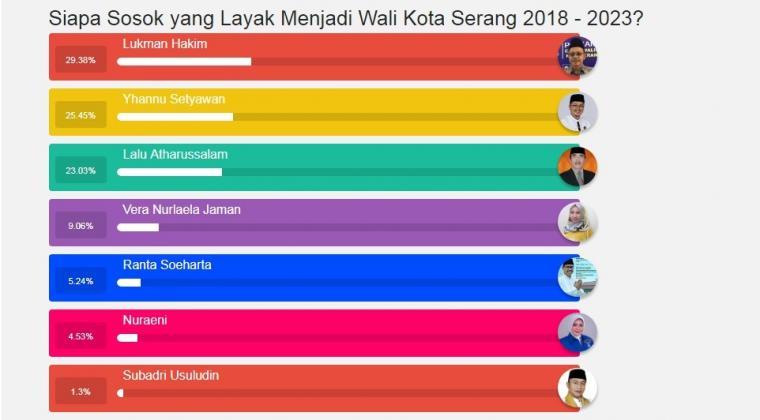 Hasil polling sementara bakal calon Wali Kota Serang periode 2018 - 2023. (Foto: TitikNOL)