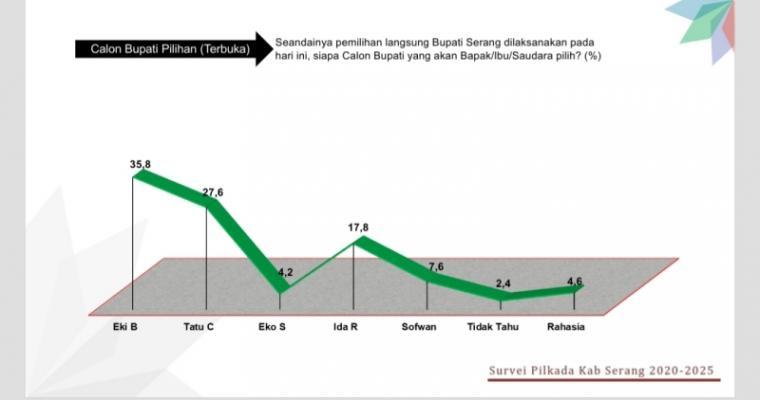 Survei Pilkada Kabupaten Serang 2020-2025. (Foto: TitikNOL)