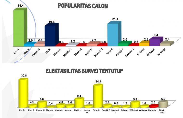 Data hasil survei Lembaga survei Rilis Data Indonesia (RDI). (Foto: TitikNOL)
